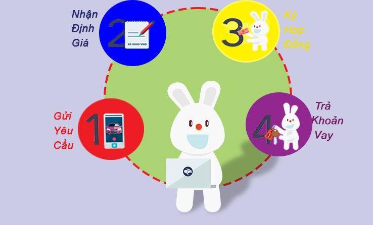 Bạn có thể vay tiền tại Camdonhanh chỉ với 4 bước cực đơn giản