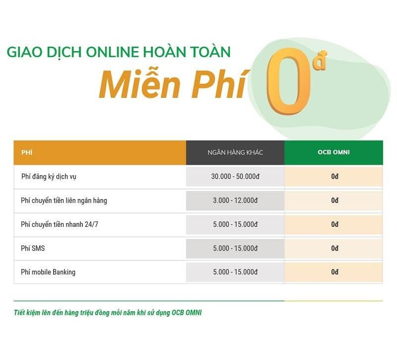 OCB Omni hoạt động 100% online nên rất nhiều giao dịch hoàn toàn miễn phí