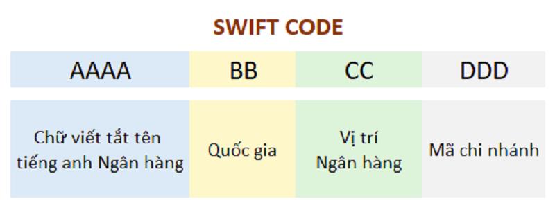 Quy định về ký tựu mã Swift code của các ngân hàng